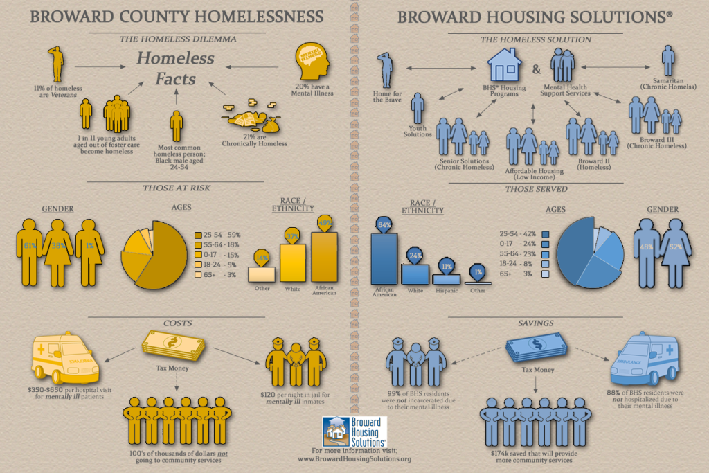 BHS Infographic